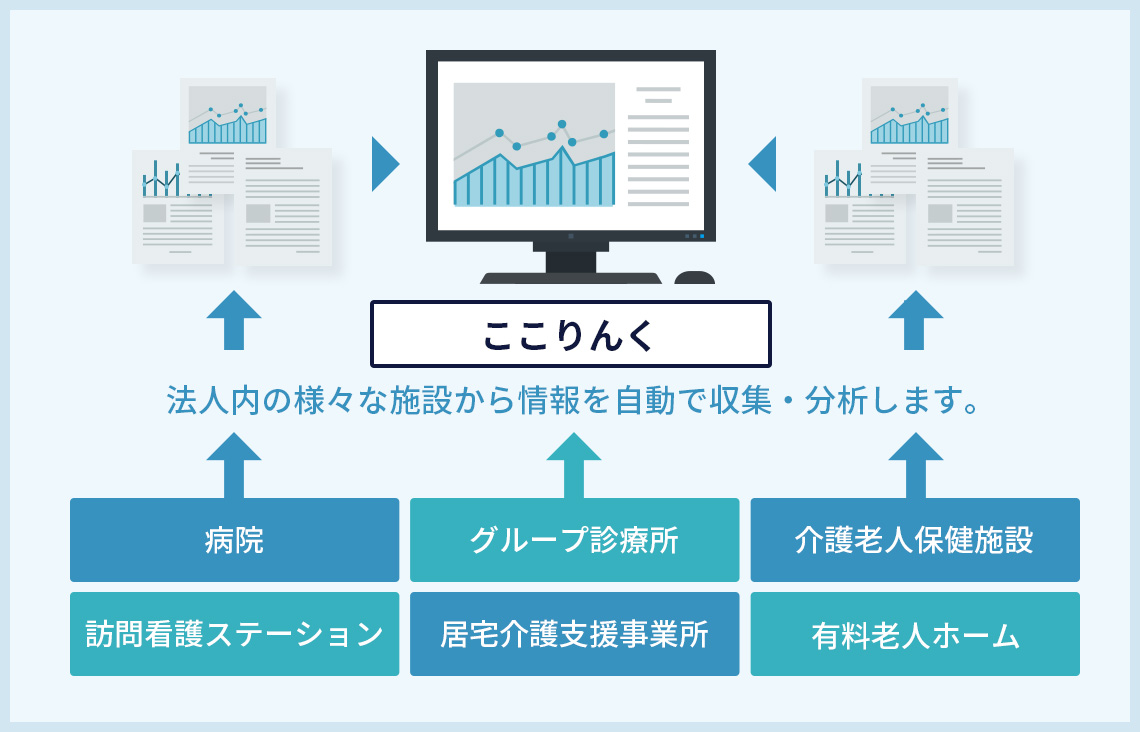法人内の様々な施設から情報を自動で収集・分析します。